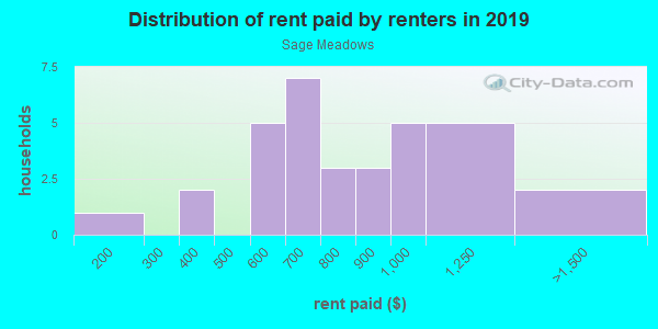 Rent paid by renters in 2013 in Sage Meadows in Fayetteville neighborhood in AR