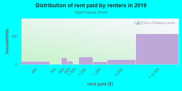 Rent paid by renters in 2013 in Saint Francis Wood in San Francisco neighborhood in CA