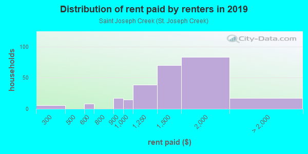 Rent paid by renters in 2013 in Saint Joseph Creek in Lisle neighborhood in IL
