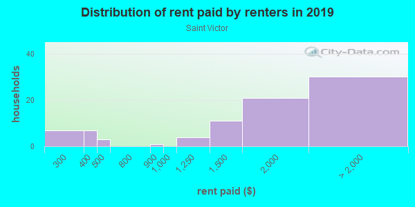 Rent paid by renters in 2013 in Saint Victor in San Jose neighborhood in CA