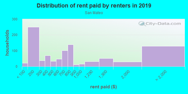Rent paid by renters in 2013 in San Mateo in Santa Fe neighborhood in NM