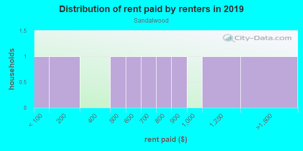Rent paid by renters in 2013 in Sandalwood in Naples neighborhood in FL