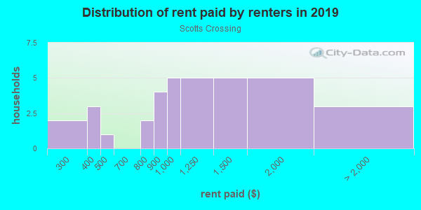 Rent paid by renters in 2013 in Scotts Crossing in Atlanta neighborhood in GA