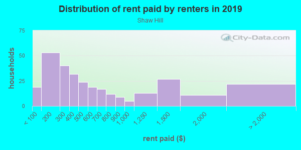 Rent paid by renters in 2013 in Shaw Hill in Charlottesville neighborhood in VA