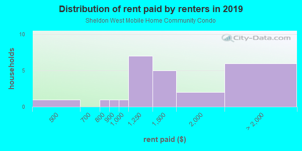 Rent paid by renters in 2013 in Sheldon West Mobile Home Community Condo in Tampa neighborhood in FL