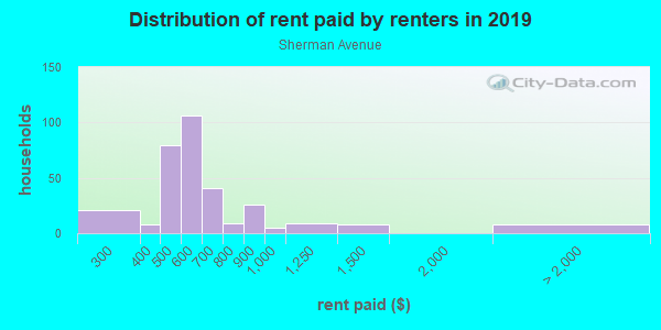 Rent paid by renters in 2013 in Sherman Avenue in Springfield neighborhood in MO