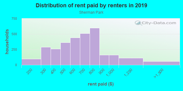 Rent paid by renters in 2013 in Sherman Park in Milwaukee neighborhood in WI