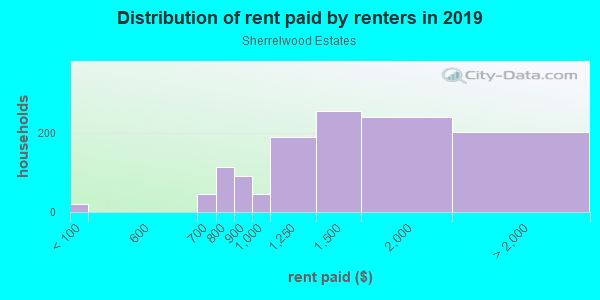 Rent paid by renters in 2013 in Sherrelwood Estates in Denver neighborhood in CO