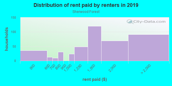 Rent paid by renters in 2013 in Sherwood Forest in Atlanta neighborhood in GA