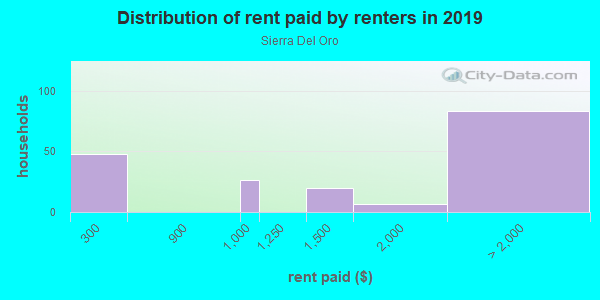 Rent paid by renters in 2013 in Sierra Del Oro in Corona neighborhood in CA