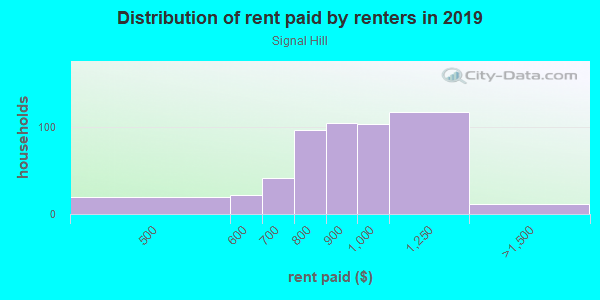 Rent paid by renters in 2013 in Signal Hill in Orlando neighborhood in FL