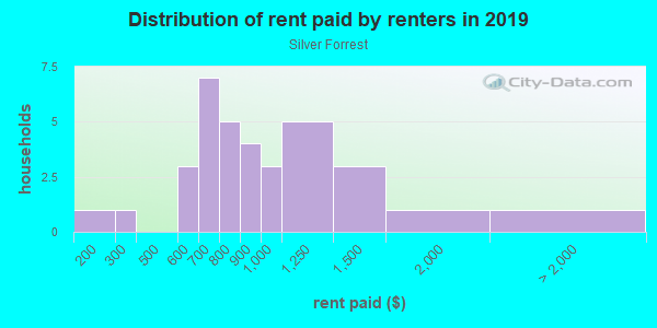 Rent paid by renters in 2013 in Silver Forrest in Lutz neighborhood in FL