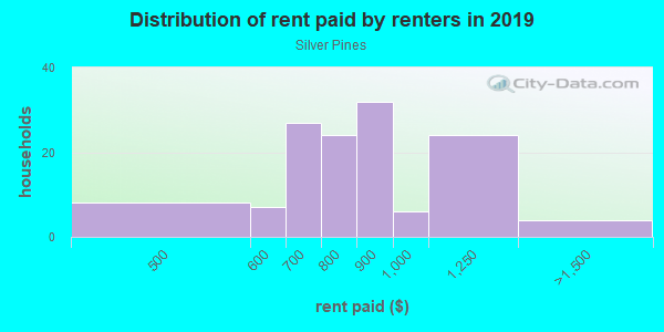 Rent paid by renters in 2013 in Silver Pines in Orlando neighborhood in FL