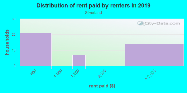 Rent paid by renters in 2013 in Silverland in San Jose neighborhood in CA