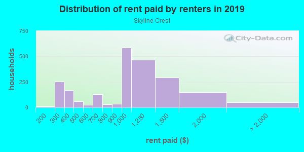 Rent paid by renters in 2013 in Skyline Crest in Wilmington neighborhood in DE