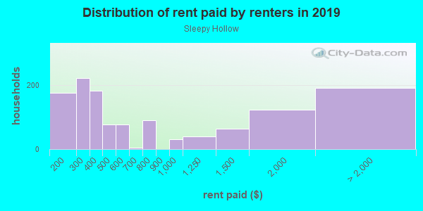 Rent paid by renters in 2013 in Sleepy Hollow in Shingle Springs neighborhood in CA