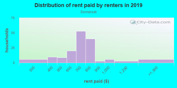 Rent paid by renters in 2013 in Somerset in Des Moines neighborhood in IA