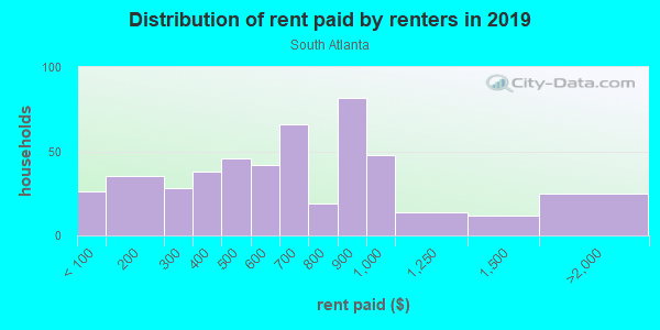 Rent paid by renters in 2013 in South Atlanta in Atlanta neighborhood in GA
