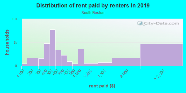 Rent paid by renters in 2013 in South Boston in Boston neighborhood in MA