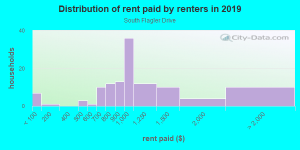 Rent paid by renters in 2013 in South Flagler Drive in West Palm Beach neighborhood in FL