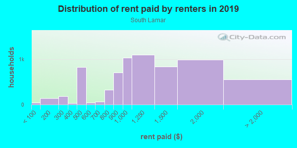 Rent paid by renters in 2013 in South Lamar in Austin neighborhood in TX