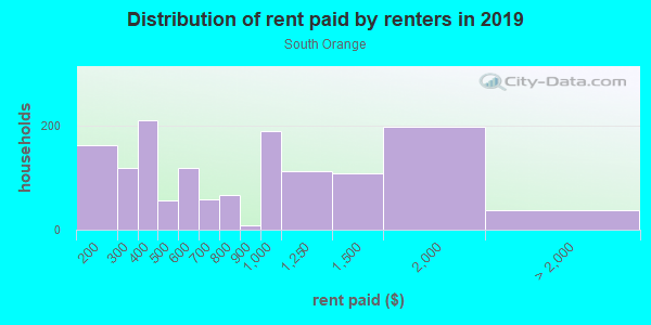 Rent paid by renters in 2013 in South Orange in Orlando neighborhood in FL