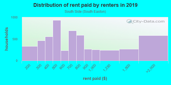 Rent paid by renters in 2013 in South Side in Easton neighborhood in PA