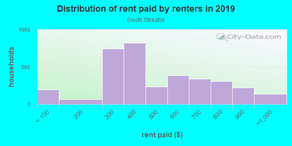 Rent paid by renters in 2013 in South Streator in Streator neighborhood in IL