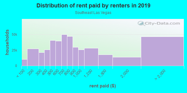Rent paid by renters in 2013 in Southeast Las Vegas in Las Vegas neighborhood in NV