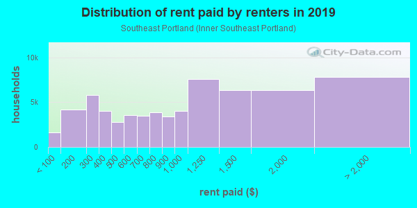 Rent paid by renters in 2013 in Southeast Portland in Portland neighborhood in OR