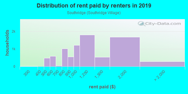 Rent paid by renters in 2013 in Southridge in Fontana neighborhood in CA