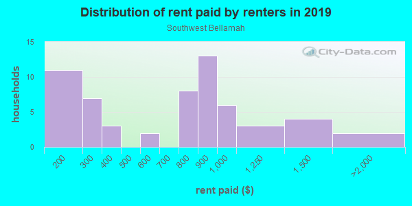 Rent paid by renters in 2013 in Southwest Bellamah in Santa Fe neighborhood in NM