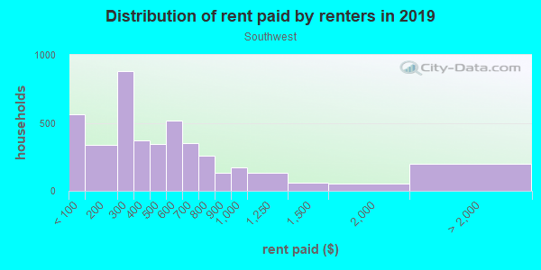 Rent paid by renters in 2013 in Southwest in Syracuse neighborhood in NY