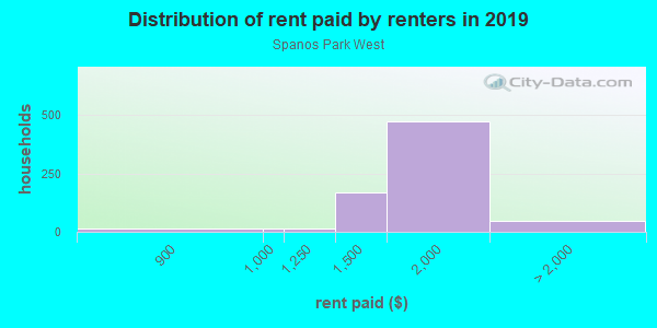Rent paid by renters in 2013 in Spanos Park West in Stockton neighborhood in CA