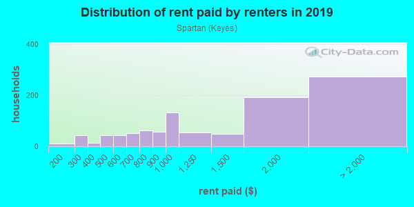 Rent paid by renters in 2013 in Spartan in San Jose neighborhood in CA