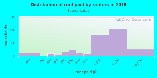 Rent paid by renters in 2013 in Spencer Lakes in West Palm Beach neighborhood in FL