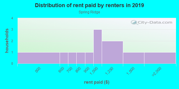 Rent paid by renters in 2013 in Spring Ridge in Canton neighborhood in GA