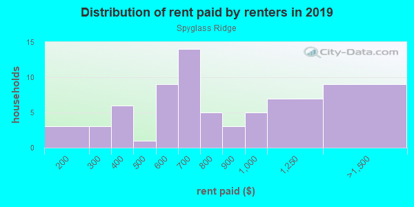 Rent paid by renters in 2013 in Spyglass Ridge in Grand Junction neighborhood in CO