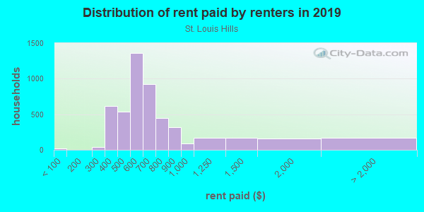 Rent paid by renters in 2013 in St. Louis Hills in Saint Louis neighborhood in MO