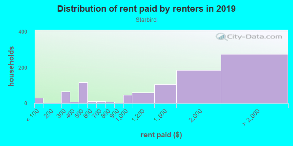 Rent paid by renters in 2013 in Starbird in San Jose neighborhood in CA