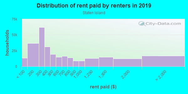Rent paid by renters in 2013 in Staten Island in Staten Island neighborhood in NY