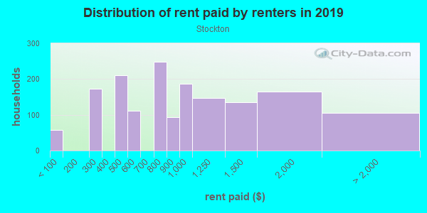 Rent paid by renters in 2013 in Stockton in San Diego neighborhood in CA