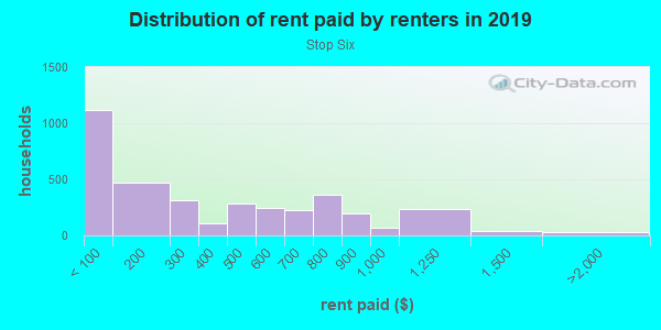 Rent paid by renters in 2013 in Stop Six in Fort Worth neighborhood in TX