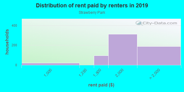 Rent paid by renters in 2013 in Strawberry Park in San Jose neighborhood in CA