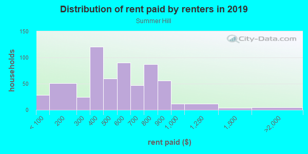 Rent paid by renters in 2013 in Summer Hill in Pittsburgh neighborhood in PA
