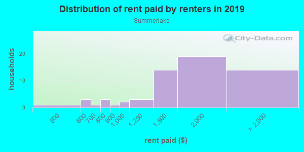 Rent paid by renters in 2013 in Summerlake in Winter Garden neighborhood in FL