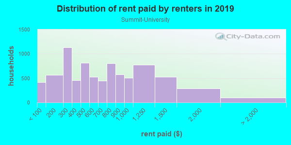 Rent paid by renters in 2013 in Summit-University in Saint Paul neighborhood in MN