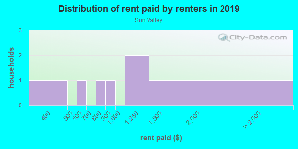 Rent paid by renters in 2013 in Sun Valley in San Rafael neighborhood in CA