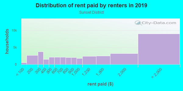Rent paid by renters in 2013 in Sunset District in San Francisco neighborhood in CA