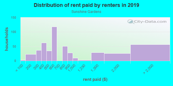 Rent paid by renters in 2013 in Sunshine Gardens in South San Francisco neighborhood in CA